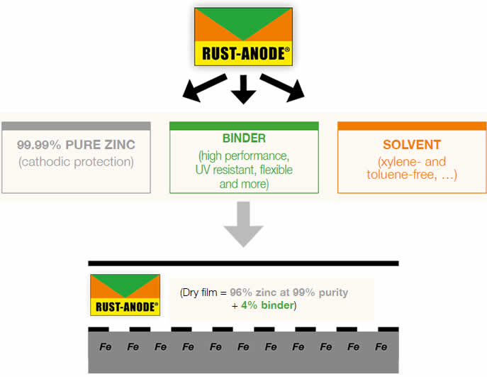 Cold galvanizing - RUST-ANODE® composition